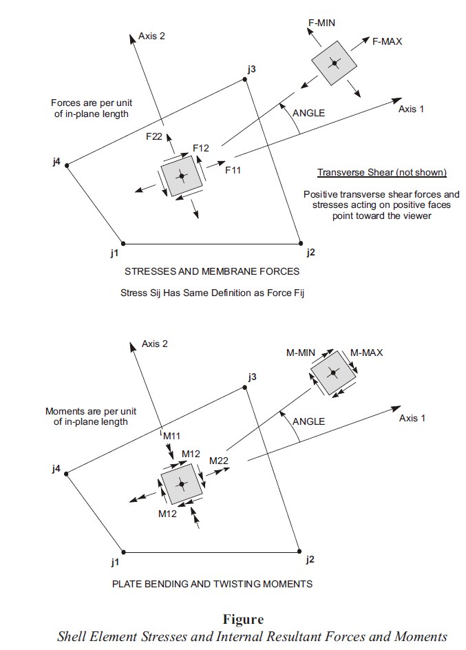 نیروها و لنگرهای ایجاد شده در المان های صفحه ای