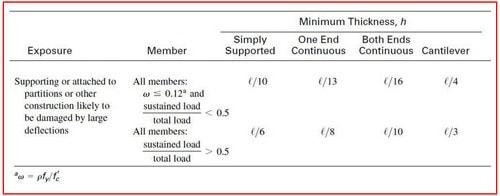 ارائه حداقل ضخامت دال بتنی برای صرف نظر از محاسبه تغییر شکل