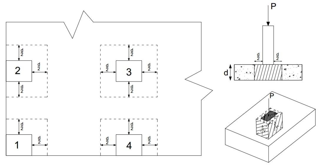 تعیین محیط پانچ ستون