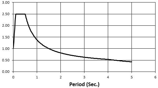 نمودار طیف برای انجام تحلیل دینامیکی طیفی