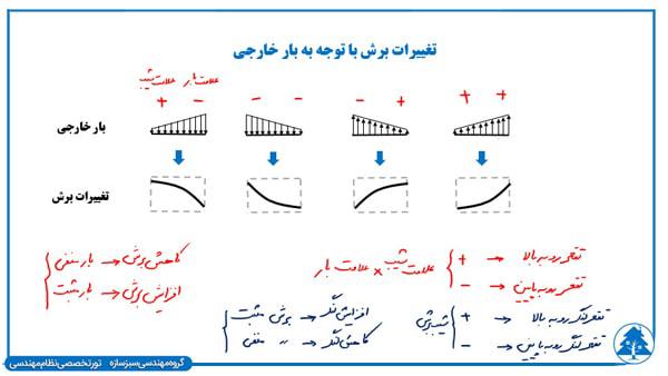 خلاصه سازی آزمون محاسبات نظام مهندسی در پکیج آمادگی آزمون