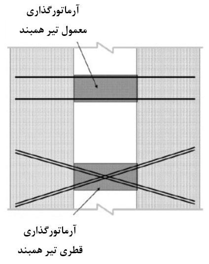 آرماتورگذاری قطری ومعمولی تیر همبند