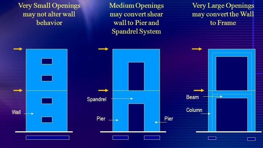 تاثیر ابعاد بازشو ها در تعیین عملکرد دیوار برشی