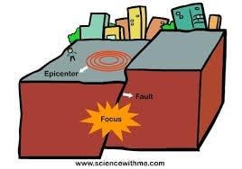 ایجاد نیروی قائم زلزله ی میدان نزدیک