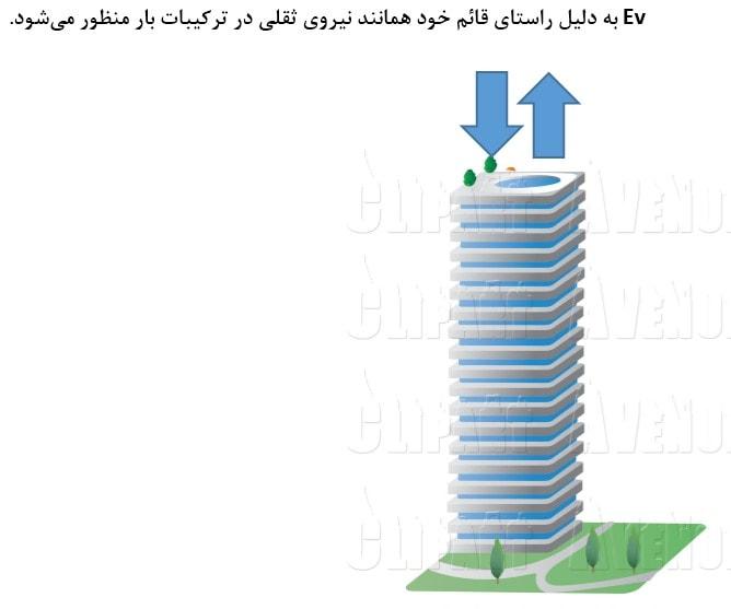مشابهت بین نیروی قائم زلزله و نیروی ثقلی