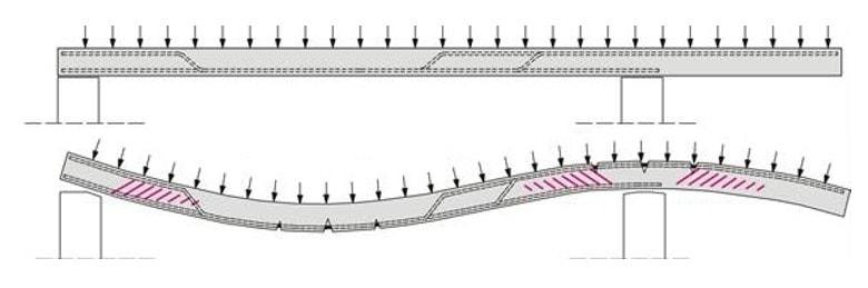 تغییر شکل و ترک های ایجاد شده در دال و تایید لزوم استفاده از طول مهاری میلگرد
