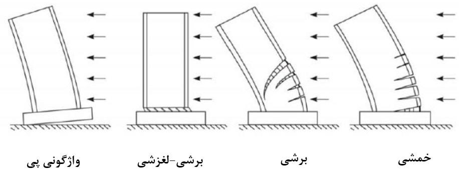 4 حالت شکست دیوار برشی
