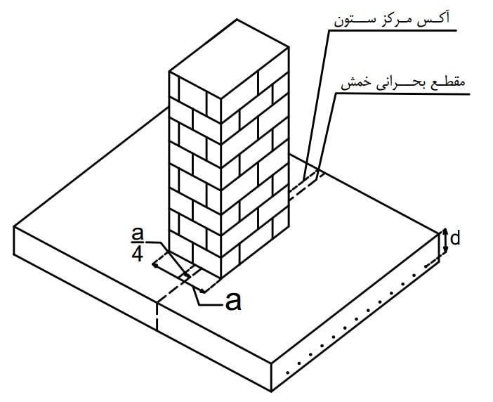 مقطع بحرانی خمش در ستون بنایی