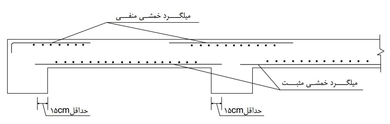 رعایت ضوابط مهار میلگرد های خمشی مثبت و منفی در آرماتور گذاری دال