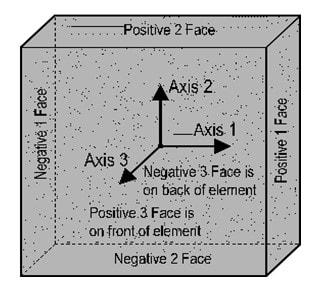 بررسی محورهای محلی دیوار جهت تشخیص اینکه ضرایب ترک خوردگی را باید در چه پارامتری اعمال کنیم