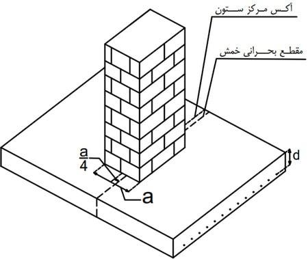 مقطع بحرانی خمش در ستون بنایی برای بدست آوردن مقطع بحرانی برش یک طرفه