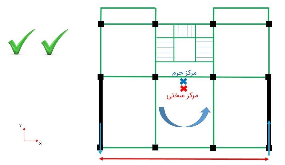 فاصله مناسب بین دیوارها در طراحی و جانمایی دیوار برشی