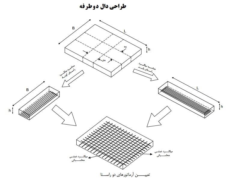 انتخاب عرض واحد برای طراحی دال دو طرفه