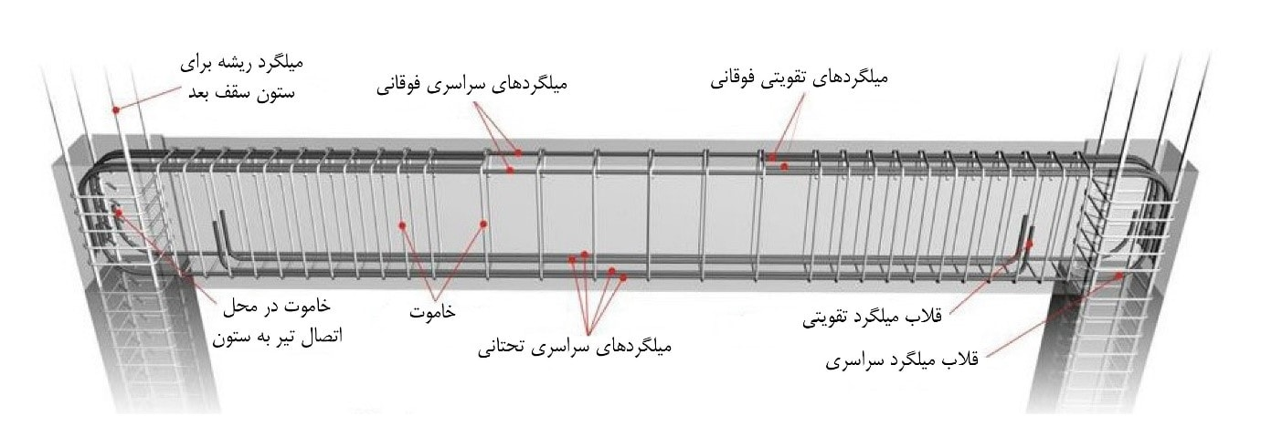 Image result for جزییات آرماتورگذاری در بتن