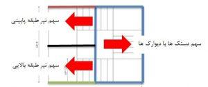 بارگذاری راه پله سه رمپ