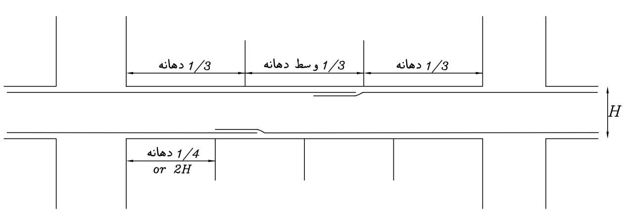 محل وصله آرماتور