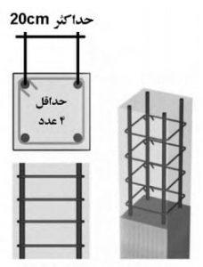 حداقل تعداد میلگرد در هر ستون 4 و حداکثر فاصله محور تا محور آرماتورها 20 سانتیمتر می باشد.