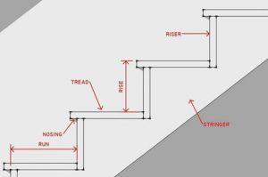 نام اجزای پله