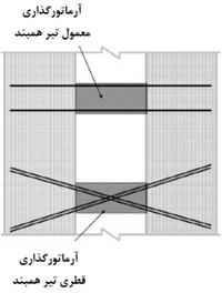 آرماتورگذاری قطری و معمولی تیر همبند در دیوار برشی کوپله