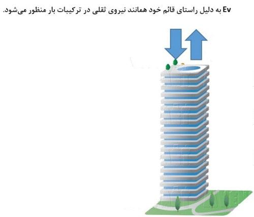 اعمال مولفه قائم نیروی زلزله به سازه