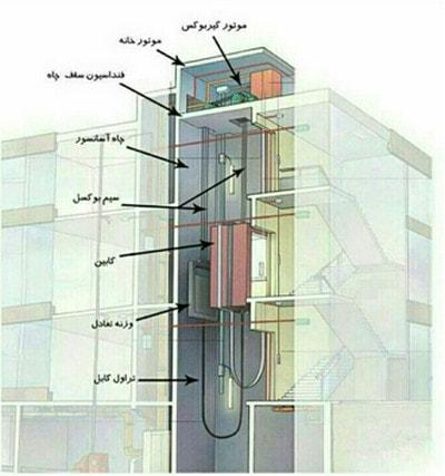 بخش های مختلف آسانسور کابلی