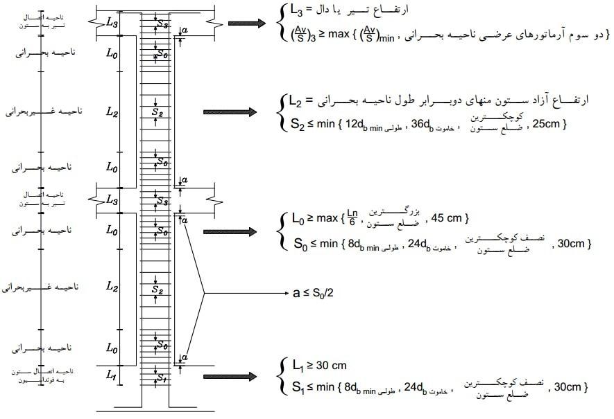 ضوابط خاموت گذاری ستون در یک ساختمان دو طبقه