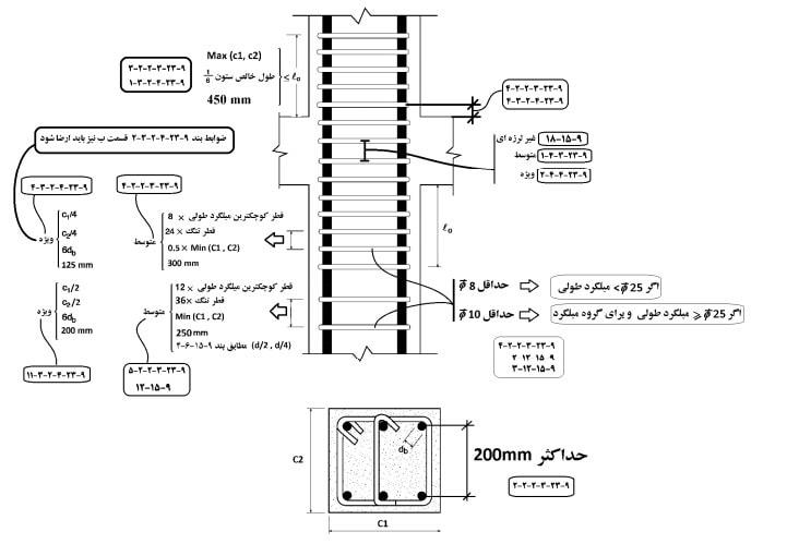 مقایسه ضوابط خاموت ستون در شکل پذیری متوسط و زیاد