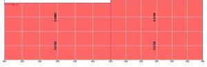 نمایش نسبت Av/S