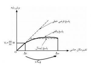 اعمال ضریب بزرگنمایی تغییرمکان برای تبدیل تغییرمکان خطی به غیرخطی
