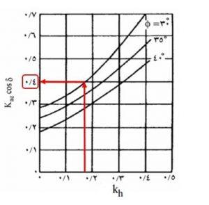 محاسبه ضریب Kae با نمودار