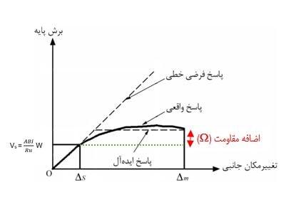 نمودار ضریب اضافه مقاومت