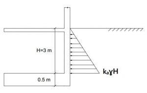 فشار جانبی خاک وارد بر دیوار حائل