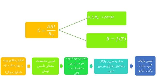 روابط و فرمول های تحلیل دینامیکی طیفی