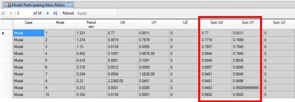 تعیین تعداد مود انتخابی در روش تحلیل دینامیکی طیفی