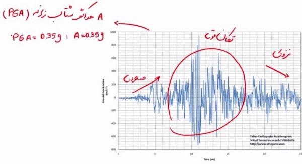 نسبت شتاب مبنای طرح به عنوان یکی از ضرایب زلزله