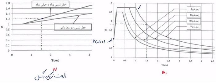 محاسبه ضریب بازتاب ساختمان