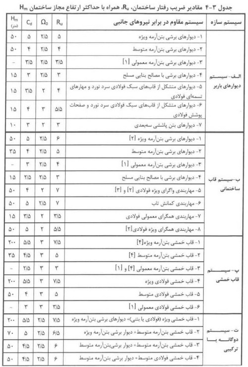جدول ضریب رفتار ساختمان در استاندارد 2800