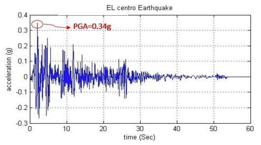 شتاب نگاشت زلزله ی السنترو