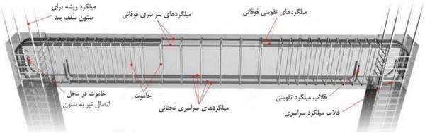نمایش جزئیات میلگردها در طول تیر بتنی