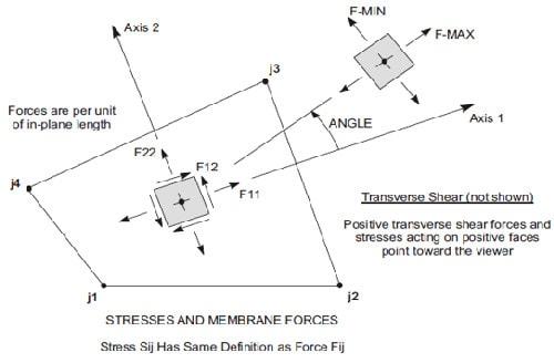دیوار برشی از نوع Membrane و تاثیر آن در سیستم ترکییبی یا دو گانه