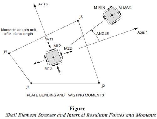 دیوار برشی از نوع Shell و تاثیر آن در سیستم دوگانه یا ترکیبی