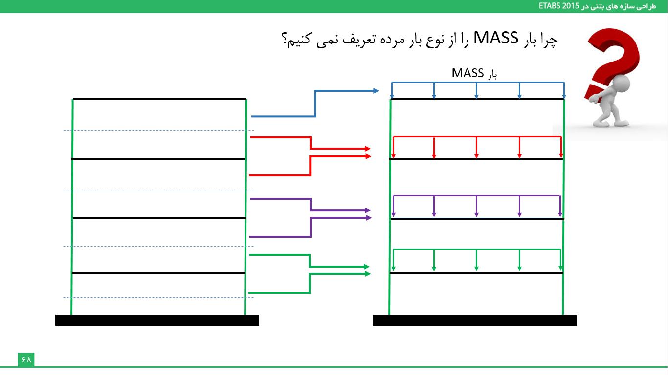 اصلاح جرم سازه با استفاده از الگوی Mass و از نوع other