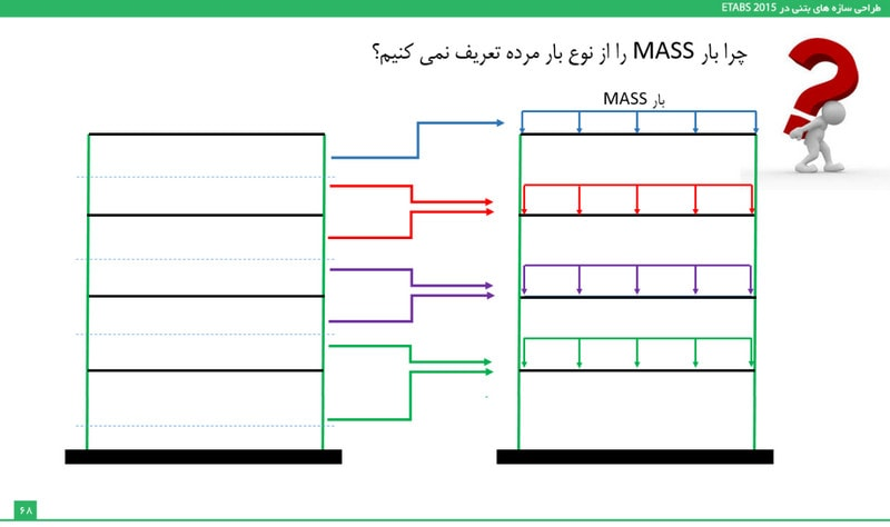بار mass source چیست