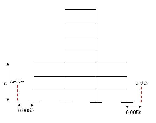 نحوه محاسبه درز انقطاع ساختمان در ساختمان های با اثر کاهشی مساحت پلان