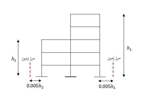 درز انقطاع در ساختمان های با ارتفاع متفاوت در دوطرف