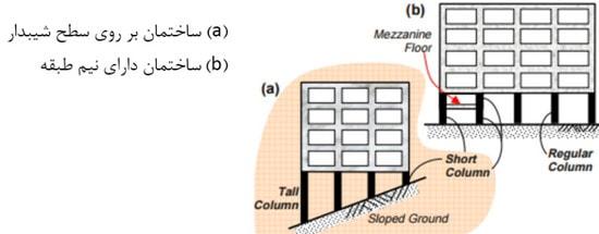 ستون کوتاه بتنی در ساختمان