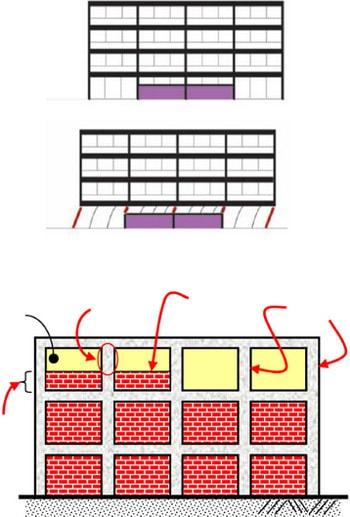 علت ایجاد پدیده ستون کوتاه در ساختمان