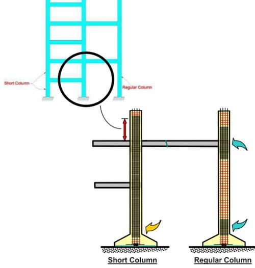 ستون کوتاه چیست و چگونه به وجود می آید؟