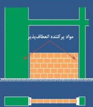 حل مشکل ستون کوتاه در ساختمان