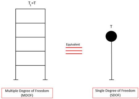 معادلسازی یک سازهی چند درجه آزادی با یک سیستم تک درجه آزادی